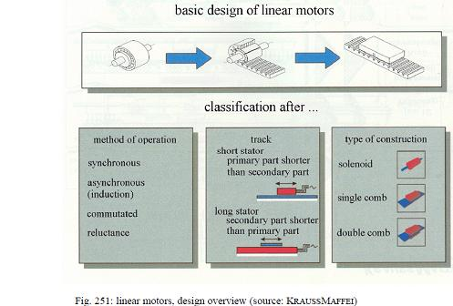 A media to get all datas in electrical science for Linear induction motor design