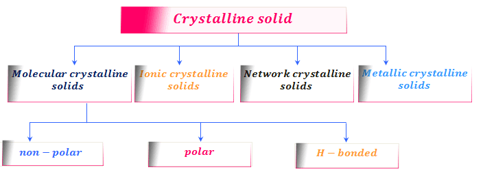 Types of crystalline solids for study online
