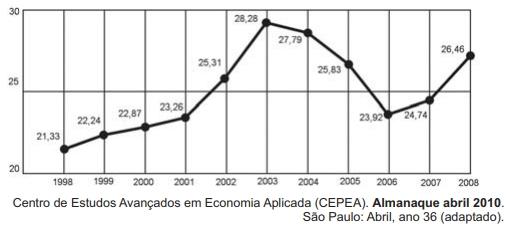 O gráfico seguinte mostra a participação percentual do agronegócio no PIB brasileiro: