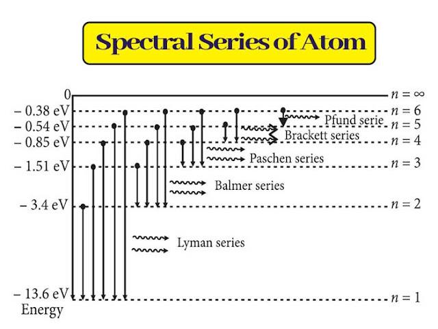 Atoms Class 12