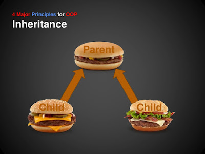 What is Inheritance in Java with example - Object Oriented Programming