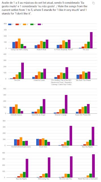 Gráfico de avaliação das músicas do setlist com nota de 1 a 5.