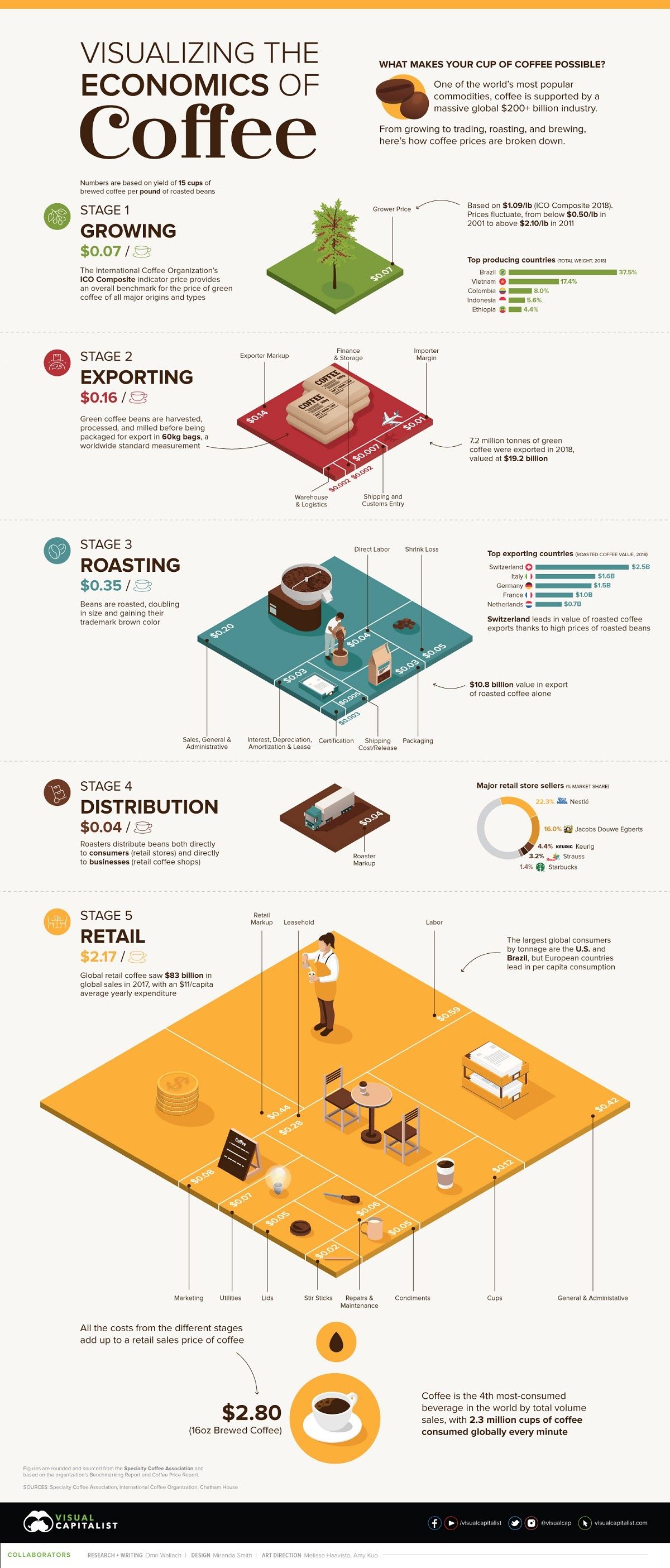 The Economics of Coffee in One Chart #infographicThe Economics of Coffee in One Chart #infographic