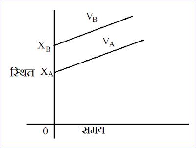 वस्तु की स्थिति , समय के मध्य ग्राफ - 1