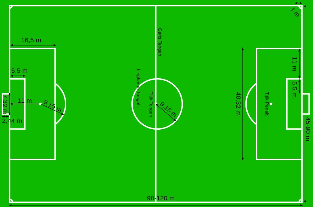 Ukuran Lapangan Sepak Bola Lengkap Gambar Dan Keterangannya Markijar Com