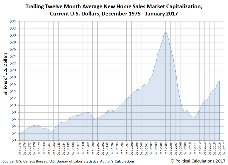 Trailing Twelve Month Average New Home Sales Market Capitalization, Current U.S. Dollars, December 1975 - January 2017