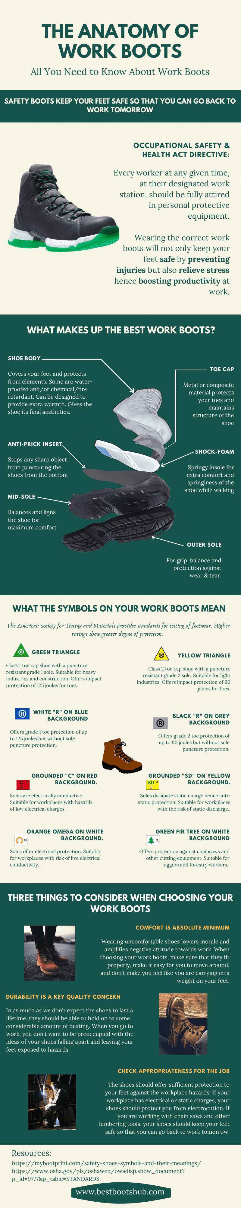 The Anatomy of Work Boots #infographic