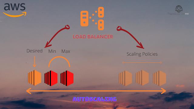 Network Diagram   Autoscaling   Randomskool