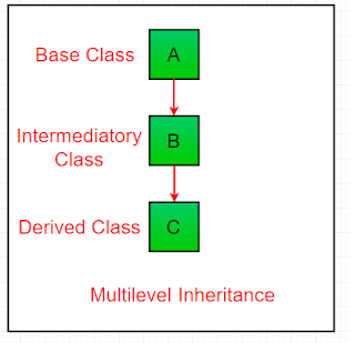 konsep multilevel inheritance pada pemrograman Java