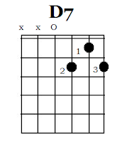 D7 Chord Guitar kunci gitar