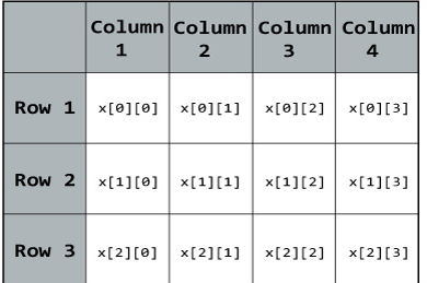 Declaration of two dimensional Array in C