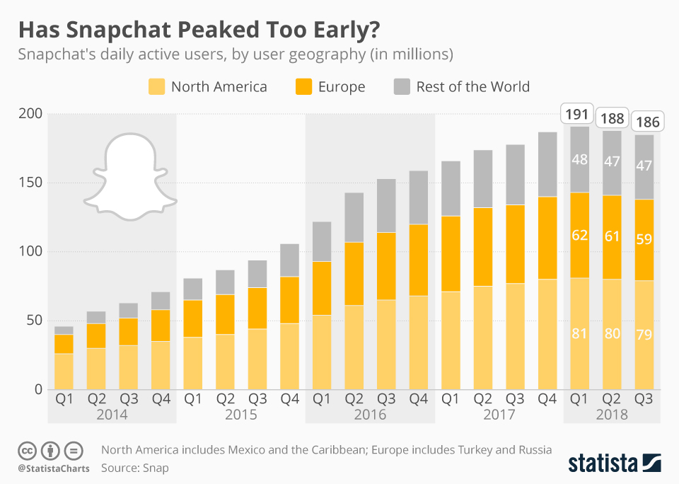 Snapchat continued losing users during Q3 2018, earnings release reveals