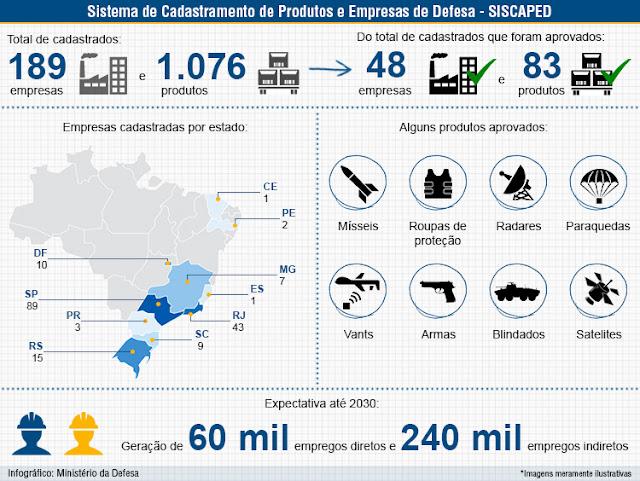 https://www.defesa.gov.br/arquivos/2014/mes07/Produtos-de-Defesa.jpg