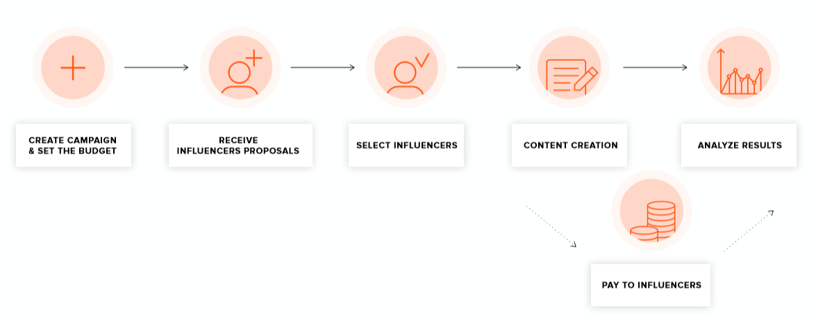 Campaign lifecycle