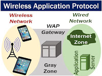 Kenali Apa Itu Wireless Application Protocol ( WAP )