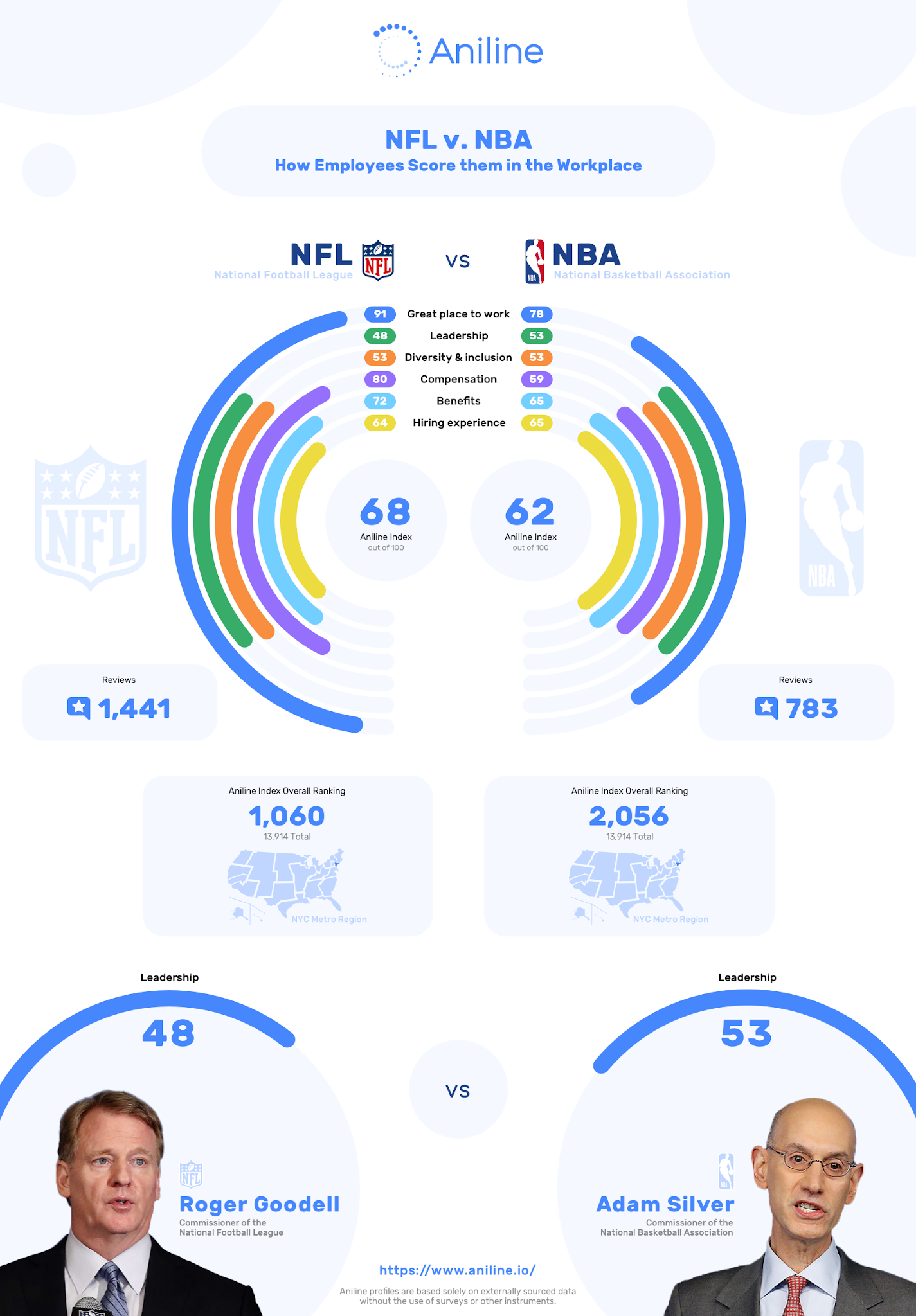 NFL vs NBA - How Employees Score them in the workplace #infographic #Human Resource #infographics #Workplace