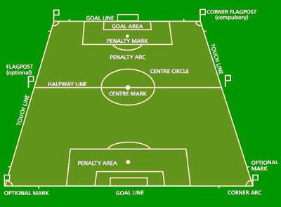 Info Dunia Bola Ketentuan Ukuran Lapangan Sepak Bola