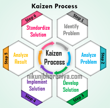 Kaizen_Process