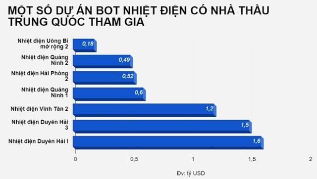 Hàng loạt dự án hạ tầng giao thông lớn của Việt Nam cũng có bóng dáng của các nhà thầu Trung Quốc
