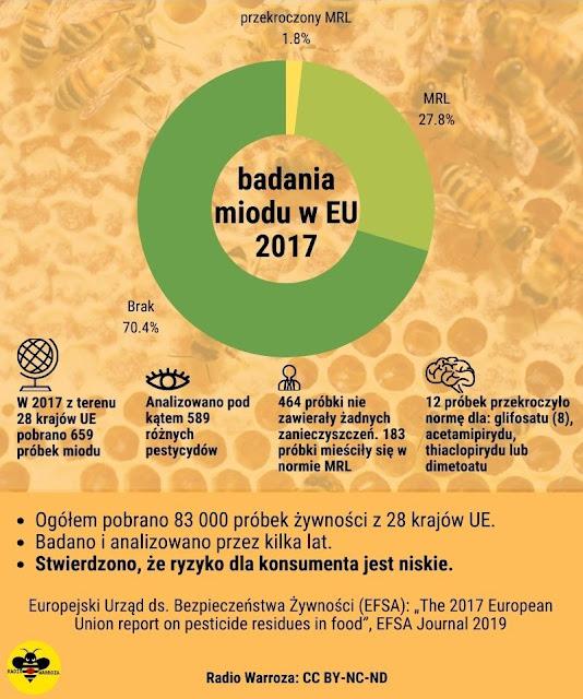 Infografika ukazujące stopień zanieczyszczeń w miodzie