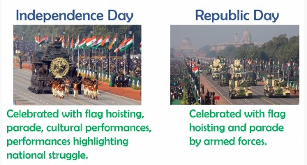 Difference between independence day and republic day | difference between 15th august and 26 january