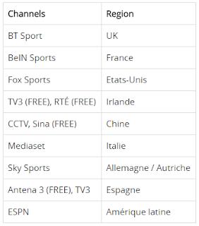 Liste des chaînes pour l'UEFA Champions League