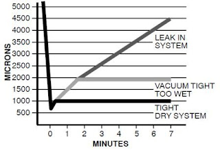 Deep vacuum chart carrier installation manuals also triple evacuation vs method home energy pros forum rh homeenergypros