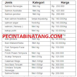 Daftar Harga ikan salmon Terbaru Dan Terlengkap