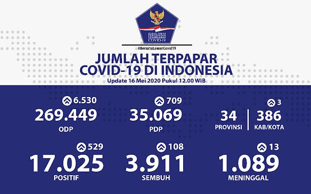 Kasus Positif COVID-19 di Indonesia Capai 17.025, Pasien Sembuh 3.911 dan Meninggal 1.089 Orang