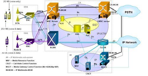 Mobile Network Diagram Mobile Network Diagram Wiring Diagrams