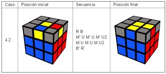 Orientar aristas última capa en Rubik 3x3x3