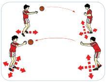 Kombinasi Keterampilan Gerak Permainan Bola Basket