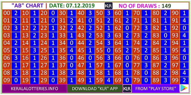 Kerala lottery result AB chart of Saturday Karunya  lottery on 07.12.2019