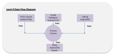 benefits  dfd helps to identify system flaws