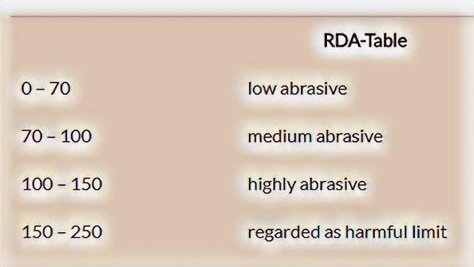 PDF: Relative Dentin Abrasivity (RDA)
