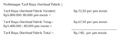 Menghitung Tarif Biaya Overhead