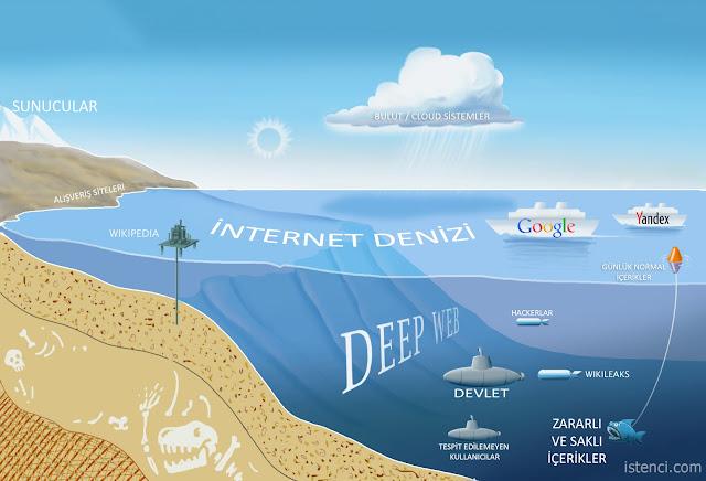 Deep Web İnternet Şeması | Deep Web'e girerseniz ne olur?