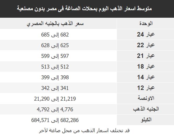 اسعار الذهب اليوم فى مصر Gold الاحد 7 اكتوبر 2018
