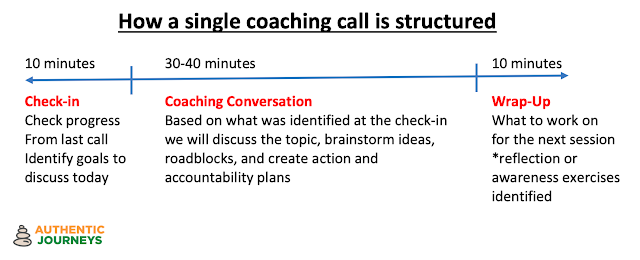 Structure of a single coaching conversation/call