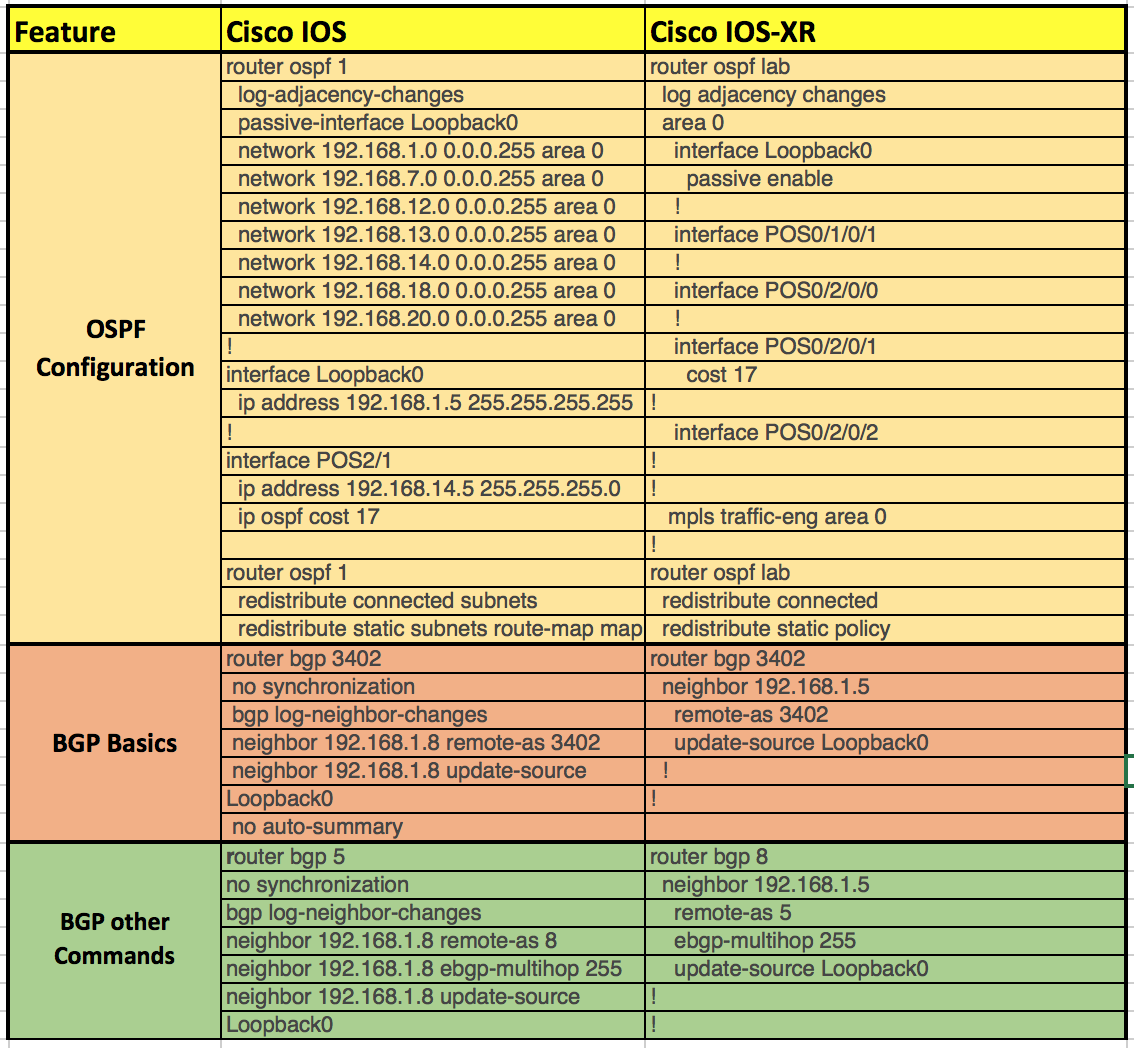 Cisco IOS and Cisco IOS-XR Command differences - Route XP Networks