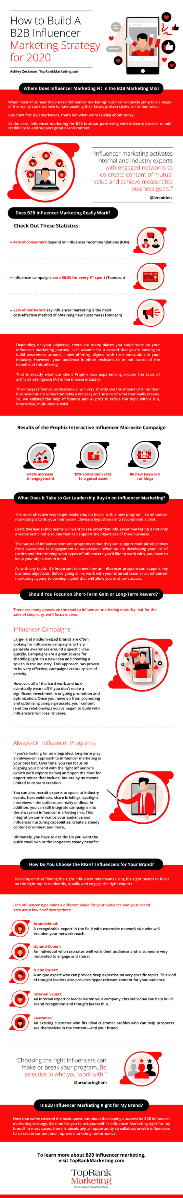 How to Build a B2B Influencer Marketing Strategy for 2020 #infographic