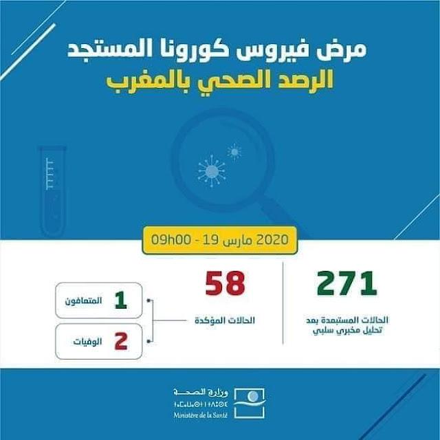 عاجل.. المغرب يعلن عن تسجيل 4 حالات إصابة جديدة بكورونا.. الحصيلة: 58 إصابة