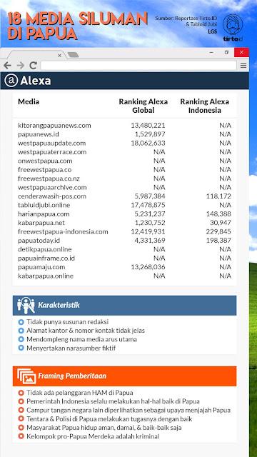 Media Siluman di Papua: Propaganda, Hoaks, hingga Narasumber Fiktif