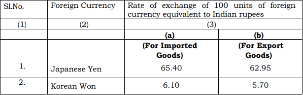 SCHEDULE-II of Customs Exchange Rate Notification w.e.f. 7th June 2019
