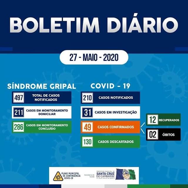 Santa Cruz do Capibaribe chega a 49 casos confirmados de Covid-19