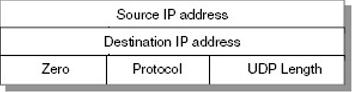 Gambar 7.3 Pseudo IP Header – UDP