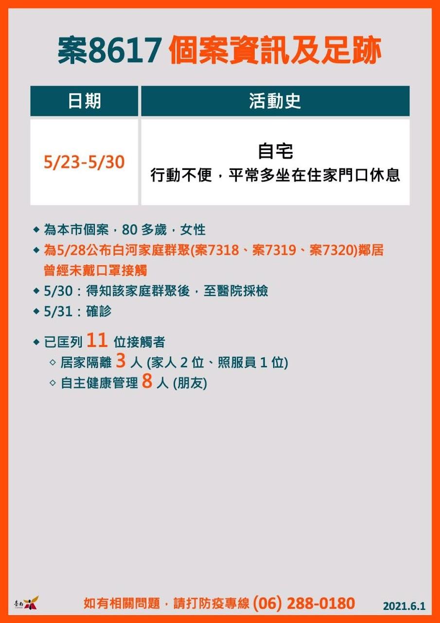 6/1台南新增1例確診者情形、足跡|白河兩家庭群聚|疑與鄰居串門子且口罩戴法不正確
