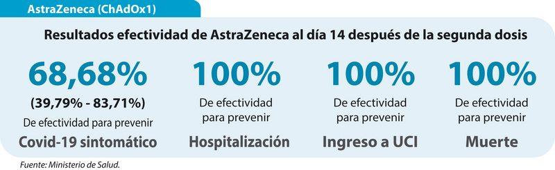 Datos frescos sobre la efectividad de las vacunas más usadas en Chile
