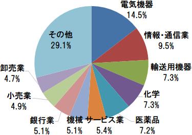 TOPIX(東証株価指数) 業種別構成比(電気機器、情報・通信業、輸送用機器ほか)