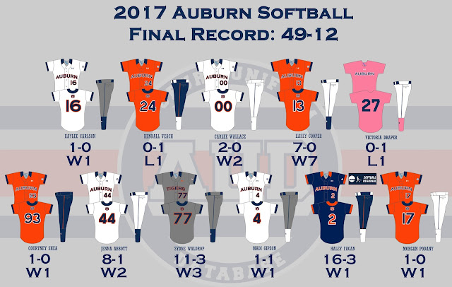 auburn softball 2017 uniforms